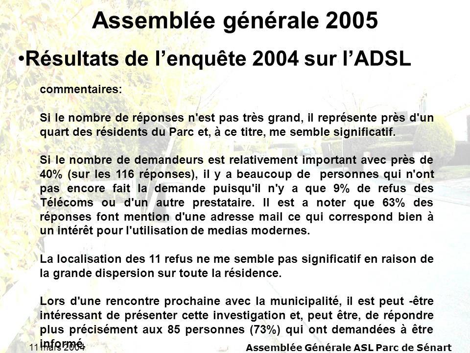 11 mars 2004Assemblée Générale ASL Parc de Sénart Assemblée générale 2005 Résultats de lenquête 2004 sur lADSL commentaires: Si le nombre de réponses