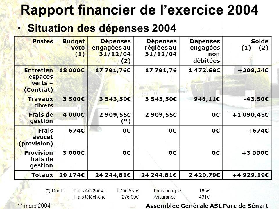 11 mars 2004Assemblée Générale ASL Parc de Sénart Rapport financier de lexercice 2004 Situation des dépenses 2004 (*) Dont :Frais AG 2004 : 1 796,53 F