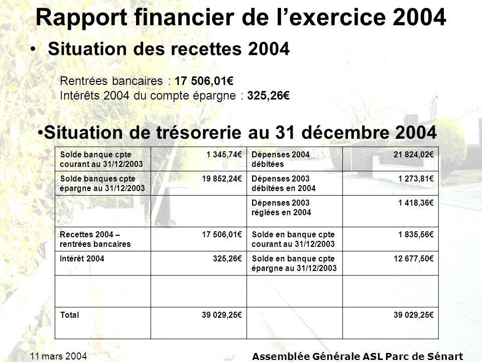 11 mars 2004Assemblée Générale ASL Parc de Sénart Rapport financier de lexercice 2004 Situation des recettes 2004 Rentrées bancaires : 17 506,01 Intér