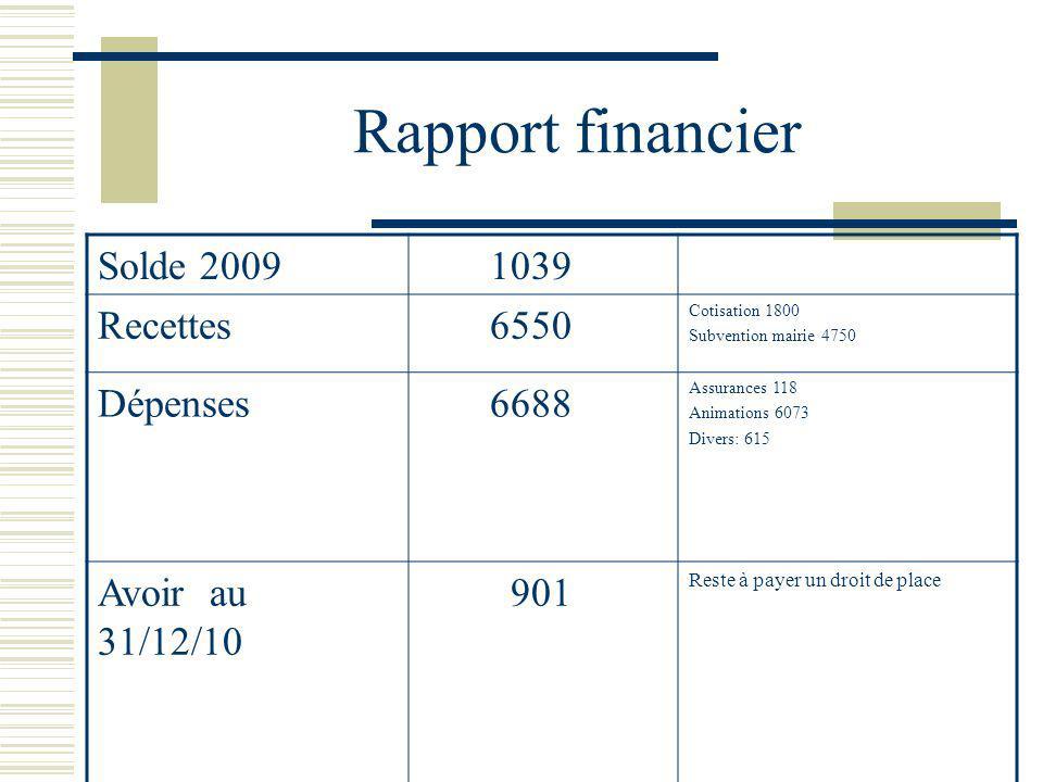 Rapport financier Solde 2009 1039 Recettes 6550 Cotisation 1800 Subvention mairie 4750 Dépenses 6688 Assurances 118 Animations 6073 Divers: 615 Avoir