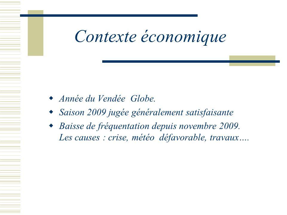 Contexte économique Année du Vendée Globe. Saison 2009 jugée généralement satisfaisante Baisse de fréquentation depuis novembre 2009. Les causes : cri