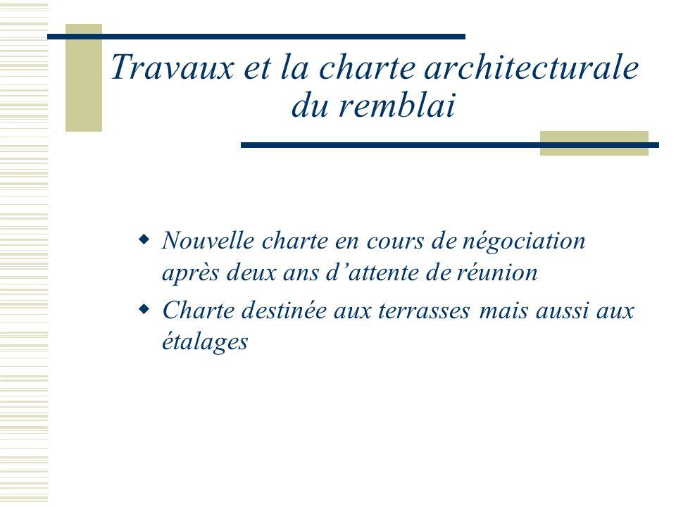 Travaux et la charte architecturale du remblai Nouvelle charte en cours de négociation après deux ans dattente de réunion Charte destinée aux terrasses mais aussi aux étalages