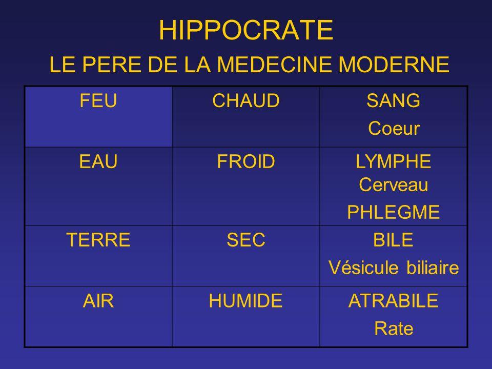 HIPPOCRATE LE PERE DE LA MEDECINE MODERNE FEUCHAUDSANG Coeur EAUFROIDLYMPHE Cerveau PHLEGME TERRESECBILE Vésicule biliaire AIRHUMIDEATRABILE Rate