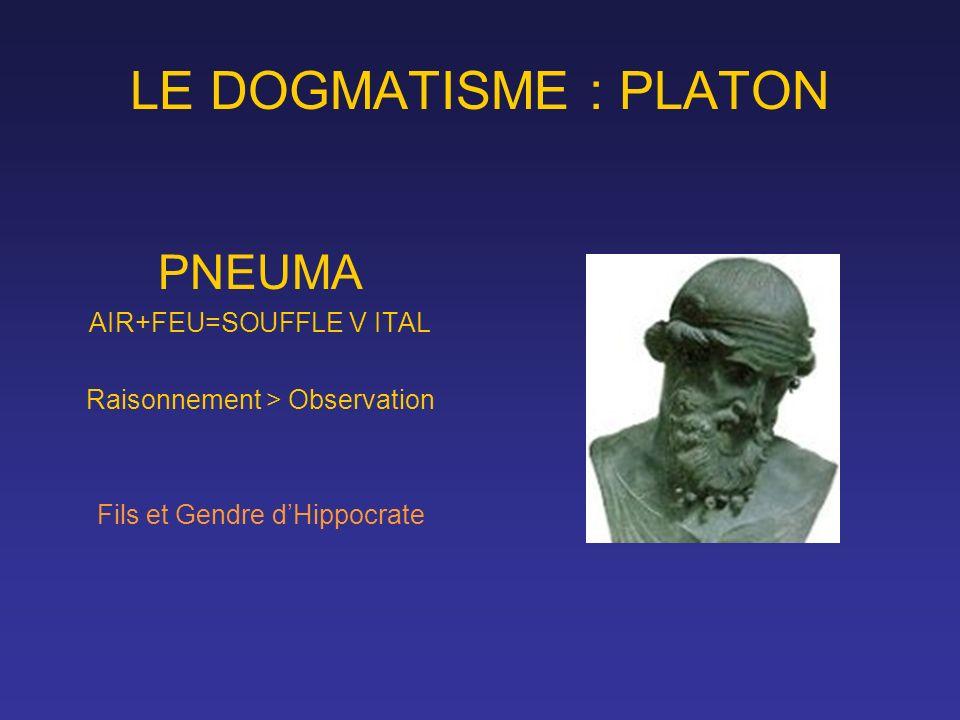 LE DOGMATISME : PLATON PNEUMA AIR+FEU=SOUFFLE V ITAL Raisonnement > Observation Fils et Gendre dHippocrate