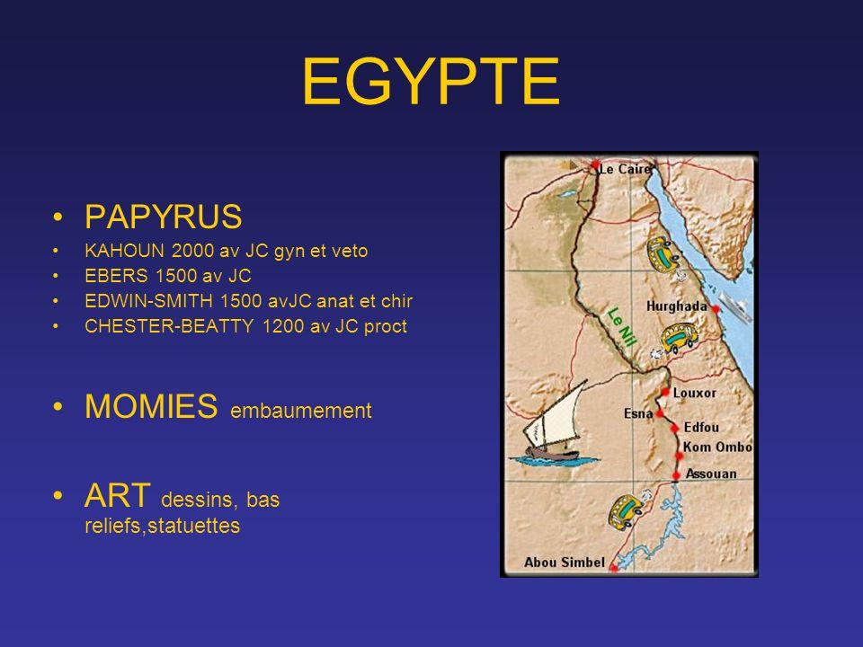 EGYPTE PAPYRUS KAHOUN 2000 av JC gyn et veto EBERS 1500 av JC EDWIN-SMITH 1500 avJC anat et chir CHESTER-BEATTY 1200 av JC proct MOMIES embaumement AR