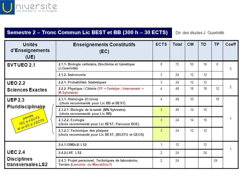 Unités d'Enseignements (UE) Enseignements Constitutifs (EC) ECTSTotalCMTDTPCoeff SVT UEO 2.1 2.1.1- Biologie cellulaire, Biochimie et Génétique (J.Gue