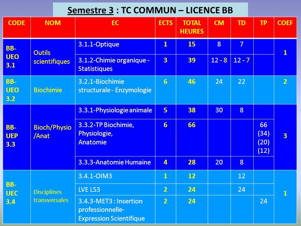 Semestre 3 : TC COMMUN – LICENCE BB CODENOMECECTSTOTAL HEURES CMTDTPCOEF BB- UEO 3.1 Outils scientifiques 3.1.1-Optique11587 1 3.1.2-Chimie organique