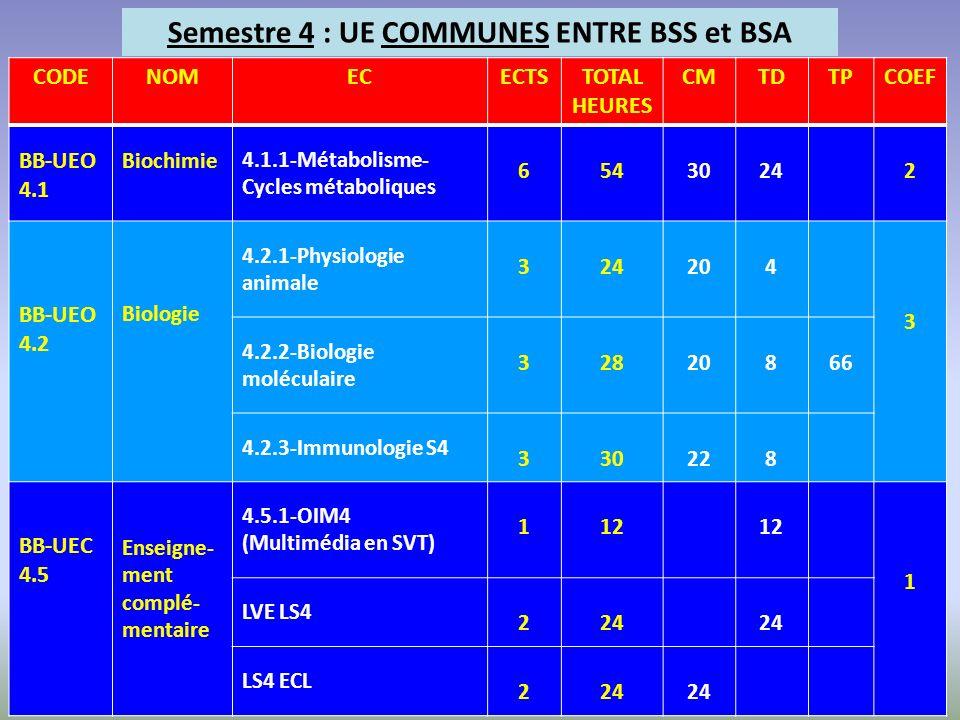 Semestre 4 : UE COMMUNES ENTRE BSS et BSA CODENOMECECTSTOTAL HEURES CMTDTPCOEF BB-UEO 4.1 Biochimie 4.1.1-Métabolisme- Cycles métaboliques 65430242 BB
