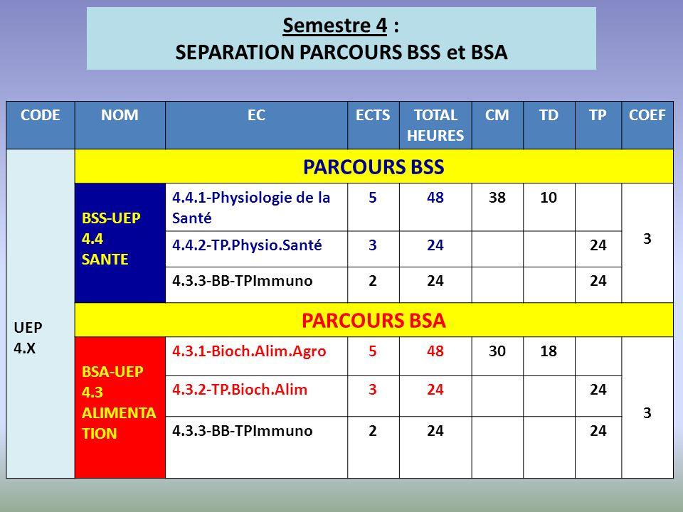 CODENOMECECTSTOTAL HEURES CMTDTPCOEF UEP 4.X PARCOURS BSS BSS-UEP 4.4 SANTE 4.4.1-Physiologie de la Santé 5483810 3 4.4.2-TP.Physio.Santé324 4.3.3-BB-