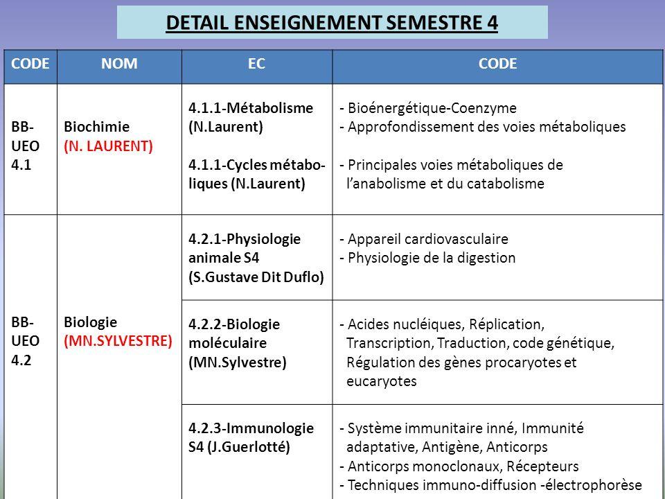 DETAIL ENSEIGNEMENT SEMESTRE 4 CODENOMECCODE BB- UEO 4.1 Biochimie (N. LAURENT) 4.1.1-Métabolisme (N.Laurent) 4.1.1-Cycles métabo- liques (N.Laurent)
