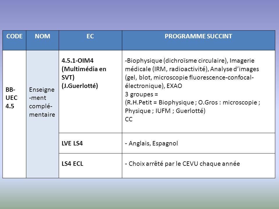 CODENOMECPROGRAMME SUCCINT BB- UEC 4.5 Enseigne -ment complé- mentaire 4.5.1-OIM4 (Multimédia en SVT) (J.Guerlotté) -Biophysique (dichroïsme circulair