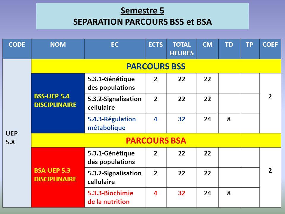 CODENOMECECTSTOTAL HEURES CMTDTPCOEF UEP 5.X PARCOURS BSS BSS-UEP 5.4 DISCIPLINAIRE 5.3.1-Génétique des populations 222 2 5.3.2-Signalisation cellulai