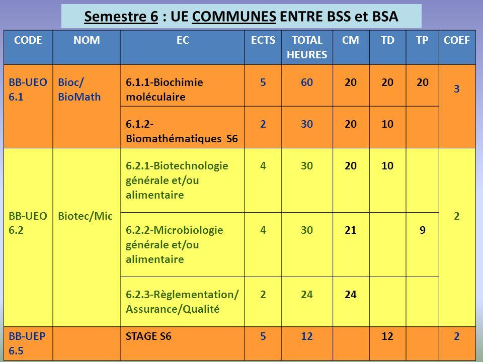 Semestre 6 : UE COMMUNES ENTRE BSS et BSA CODENOMECECTSTOTAL HEURES CMTDTPCOEF BB-UEO 6.1 Bioc/ BioMath 6.1.1-Biochimie moléculaire 56020 3 6.1.2- Bio