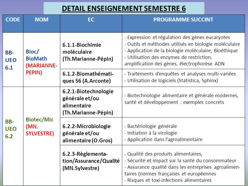 DETAIL ENSEIGNEMENT SEMESTRE 6 CODENOMECPROGRAMME SUCCINT BB- UEO 6.1 Bioc/ BioMath (MARIANNE- PEPIN) 6.1.1-Biochimie moléculaire (Th.Marianne-Pépin)