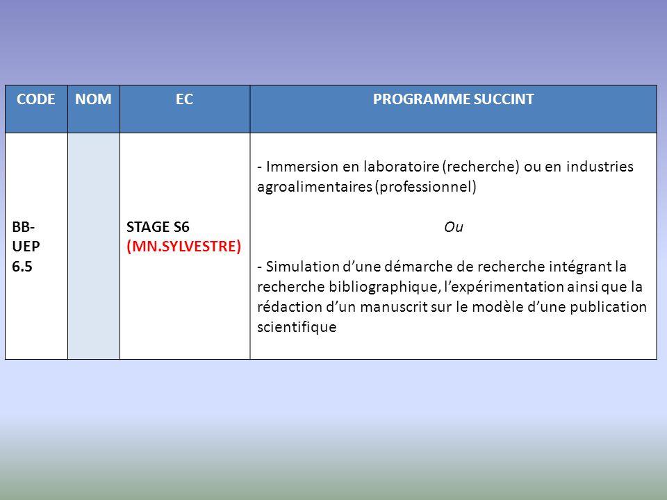CODENOMECPROGRAMME SUCCINT BB- UEP 6.5 STAGE S6 (MN.SYLVESTRE) - Immersion en laboratoire (recherche) ou en industries agroalimentaires (professionnel