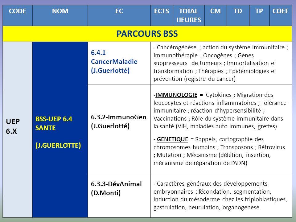 CODENOMECECTSTOTAL HEURES CMTDTPCOEF PARCOURS BSS UEP 6.X BSS-UEP 6.4 SANTE (J.GUERLOTTE) 6.4.1- CancerMaladie (J.Guerlotté) - Cancérogénèse ; action