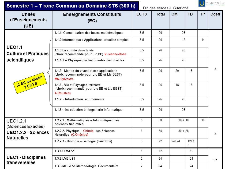 Unités d Enseignements (UE) Enseignements Constitutifs (EC) ECTSTotalCMTDTPCoeff SVT UEO 2.1 2.1.1- Biologie cellulaire, Biochimie et Génétique (J.Guerlotté) 87250166 3 2.1.2- Astronomie32412 UEO 2.2 Sciences Exactes 2.2.1- Probabilités Statistiques32412 2 2.2.2- Physique / Chimie (TP = Onésipe ; Intervenant = M.Sylvestre) 44818 12 UEP 2.3 Pluridisciplinaire 2.3.1- Histologie (O.Gros) (choix recommandé pour Lic BB et BEST) 4483018 1 2.3.2.1- Biologie de la santé (MN.Sylvestre) (choix recommandé pour Lic BB) 3481410 2.3.2.2- Ecologie (choix recommandé pour Lic BEST, Parcours BOE) 3241410 2.3.2.3- Tectonique des plaques (choix recommandé pour Lic BEST, (BGSTU et GEOS) 32412 UEC 2.4 Disciplines transversales LS2 2.4.1-OIM2c2i LS2112 1 2.4.2-LVE LS2224 2.4.3- Projet personnel, Techniques de laboratoire, Terrain (Lemoine ou Marcaillou?) 224 Semestre 2 – Tronc Commun Lic BEST et BB (300 h – 30 ECTS) prendre l EC à 4 ECTS et un EC à 3 ECTS Dir.