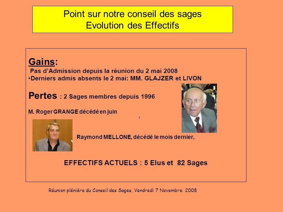 Point sur notre conseil des sages Evolution des Effectifs Gains: Pas dAdmission depuis la réunion du 2 mai 2008 Derniers admis absents le 2 mai: MM. G