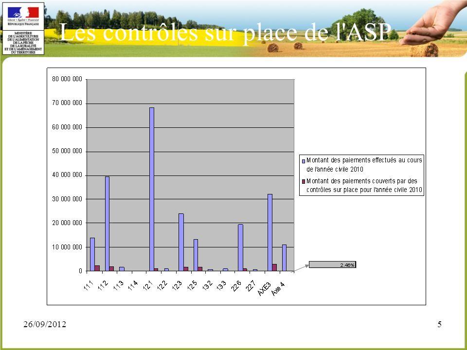 26/09/20126 Les contrôles sur place de l ASP