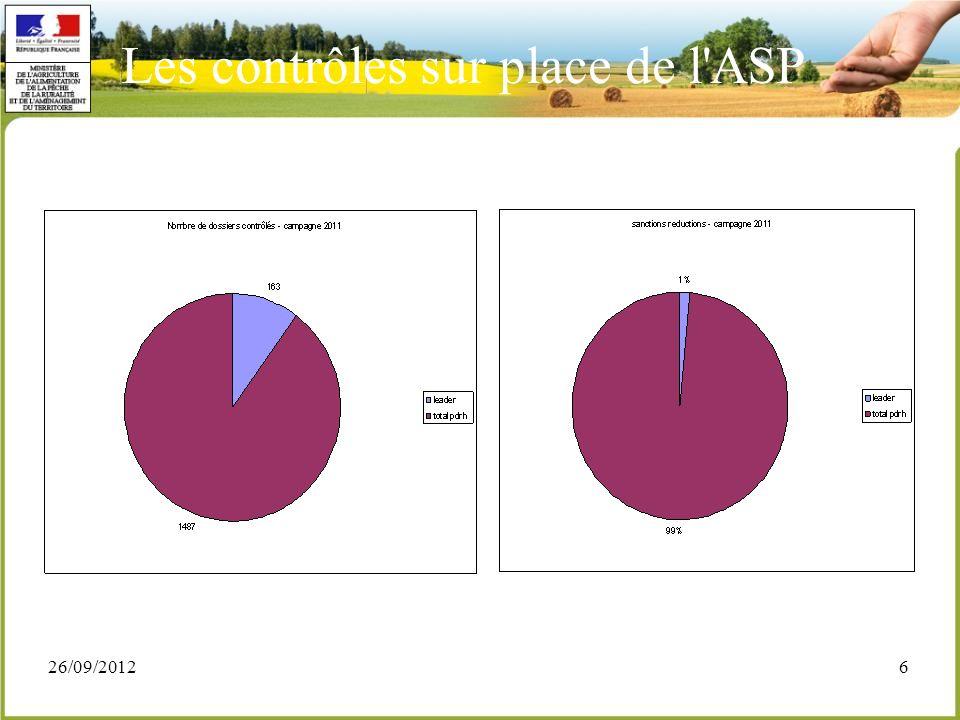 26/09/20127 Les contrôles sur place de l ASP