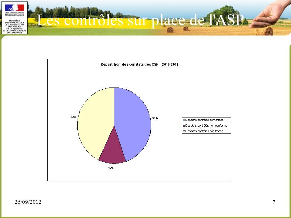 26/09/20127 Les contrôles sur place de l'ASP