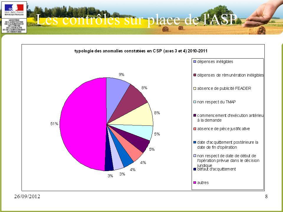 26/09/20129 Note sur les actions immatérielles - un GT piloté par le Bureau des contrôles de la DGPAAT sur ce thème suite aux anomalies constatées lors des contrôles sur place (CSP) - MAAF, DRAAF, ASP ( Siège et Délégations régionales) - objectifs : méthodes de contrôle avec répartition claire entre contrôle administratif et contrôle sur place