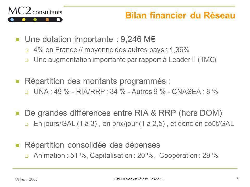 4 18 Janv 2008 Évaluation du réseau Leader+ Bilan financier du Réseau Une dotation importante : 9,246 M 4% en France // moyenne des autres pays : 1,36% Une augmentation importante par rapport à Leader II (1M) Répartition des montants programmés : UNA : 49 % - RIA/RRP : 34 % - Autres 9 % - CNASEA : 8 % De grandes différences entre RIA & RRP (hors DOM) En jours/GAL (1 à 3), en prix/jour (1 à 2,5), et donc en coût/GAL Répartition consolidée des dépenses Animation : 51 %, Capitalisation : 20 %, Coopération : 29 %