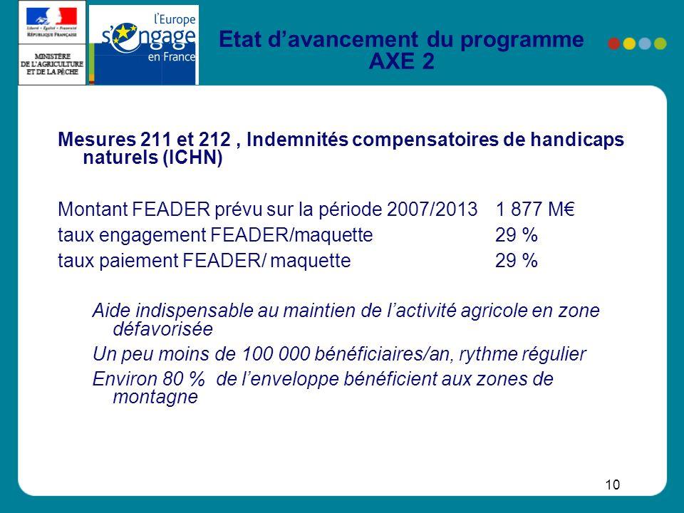 10 Etat davancement du programme AXE 2 Mesures 211 et 212, Indemnités compensatoires de handicaps naturels (ICHN) Montant FEADER prévu sur la période