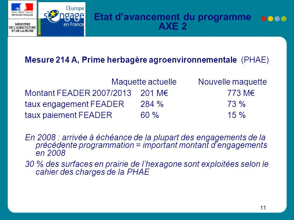 11 Etat davancement du programme AXE 2 Mesure 214 A, Prime herbagère agroenvironnementale (PHAE) Maquette actuelleNouvelle maquette Montant FEADER 200