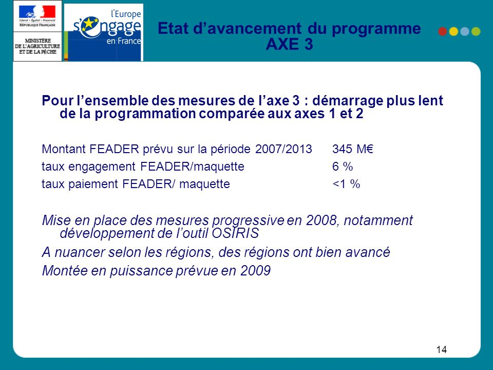 14 Etat davancement du programme AXE 3 Pour lensemble des mesures de laxe 3 : démarrage plus lent de la programmation comparée aux axes 1 et 2 Montant