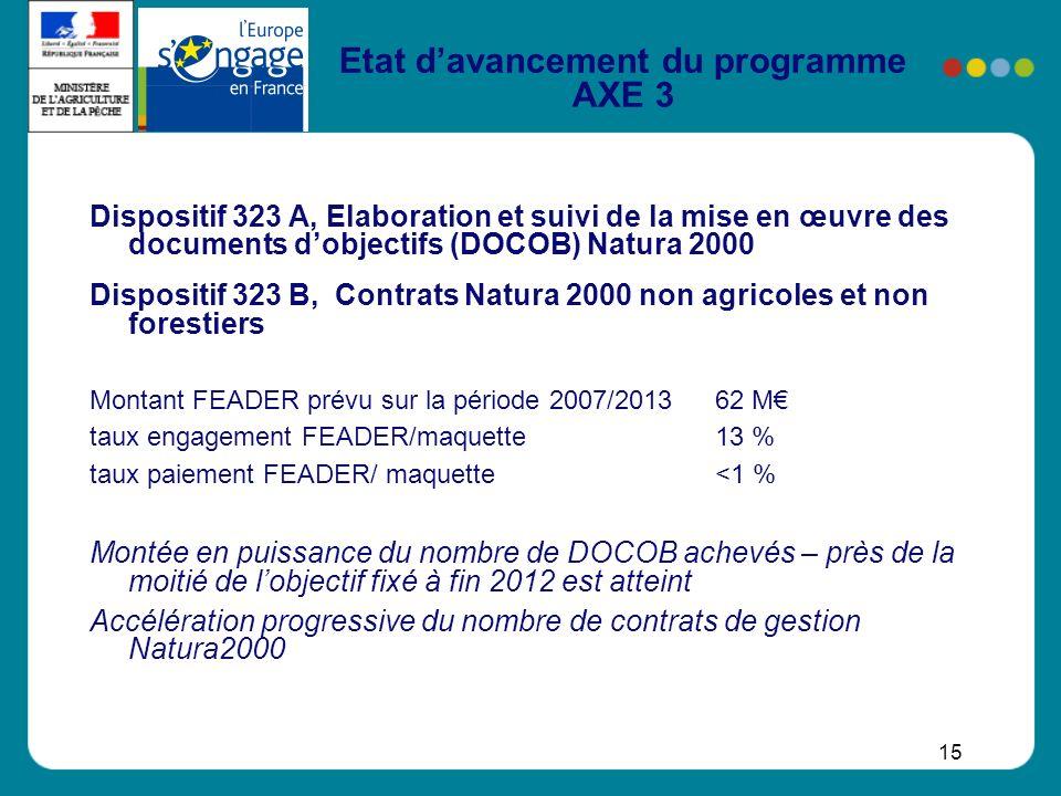 15 Etat davancement du programme AXE 3 Dispositif 323 A, Elaboration et suivi de la mise en œuvre des documents dobjectifs (DOCOB) Natura 2000 Disposi