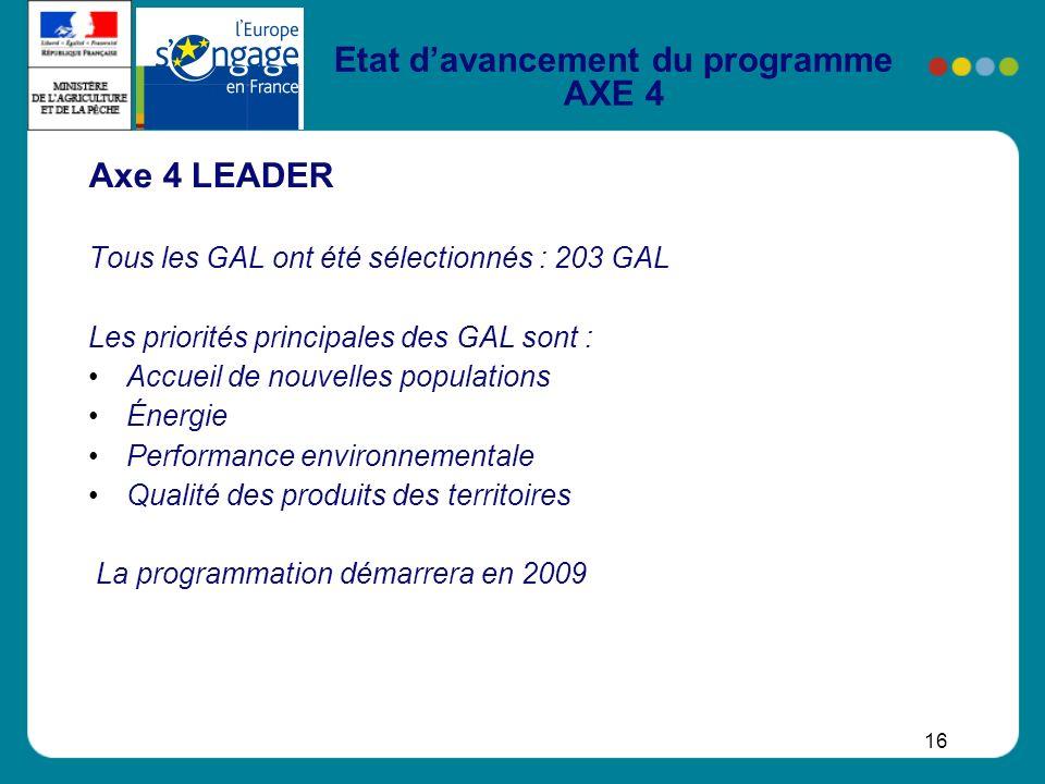 16 Etat davancement du programme AXE 4 Axe 4 LEADER Tous les GAL ont été sélectionnés : 203 GAL Les priorités principales des GAL sont : Accueil de no