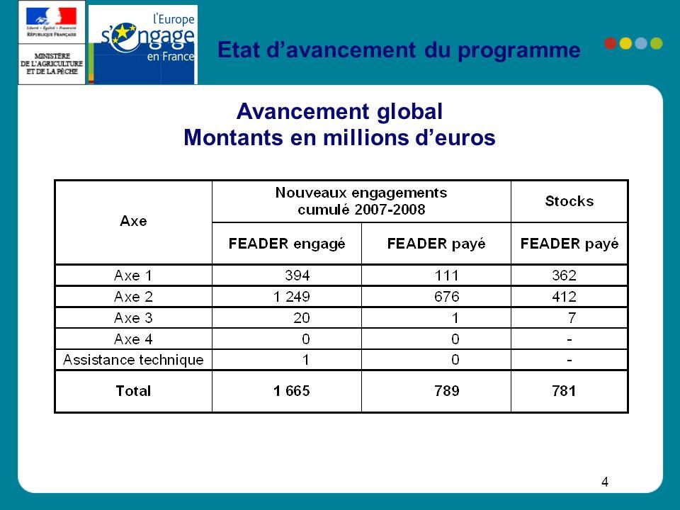 5 Avancement global Taux davancement par rapport à la maquette pour la programmation 2007/2013 Etat davancement du programme