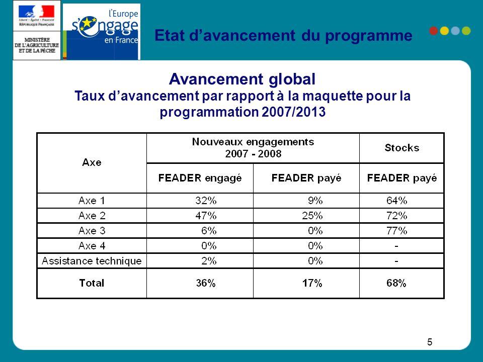 16 Etat davancement du programme AXE 4 Axe 4 LEADER Tous les GAL ont été sélectionnés : 203 GAL Les priorités principales des GAL sont : Accueil de nouvelles populations Énergie Performance environnementale Qualité des produits des territoires La programmation démarrera en 2009