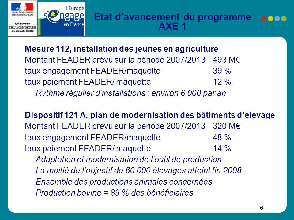 6 Etat davancement du programme AXE 1 Mesure 112, installation des jeunes en agriculture Montant FEADER prévu sur la période 2007/2013 493 M taux enga