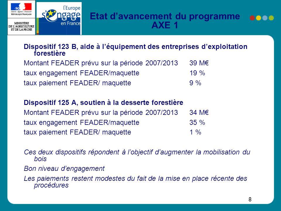 8 Etat davancement du programme AXE 1 Dispositif 123 B, aide à léquipement des entreprises dexploitation forestière Montant FEADER prévu sur la périod