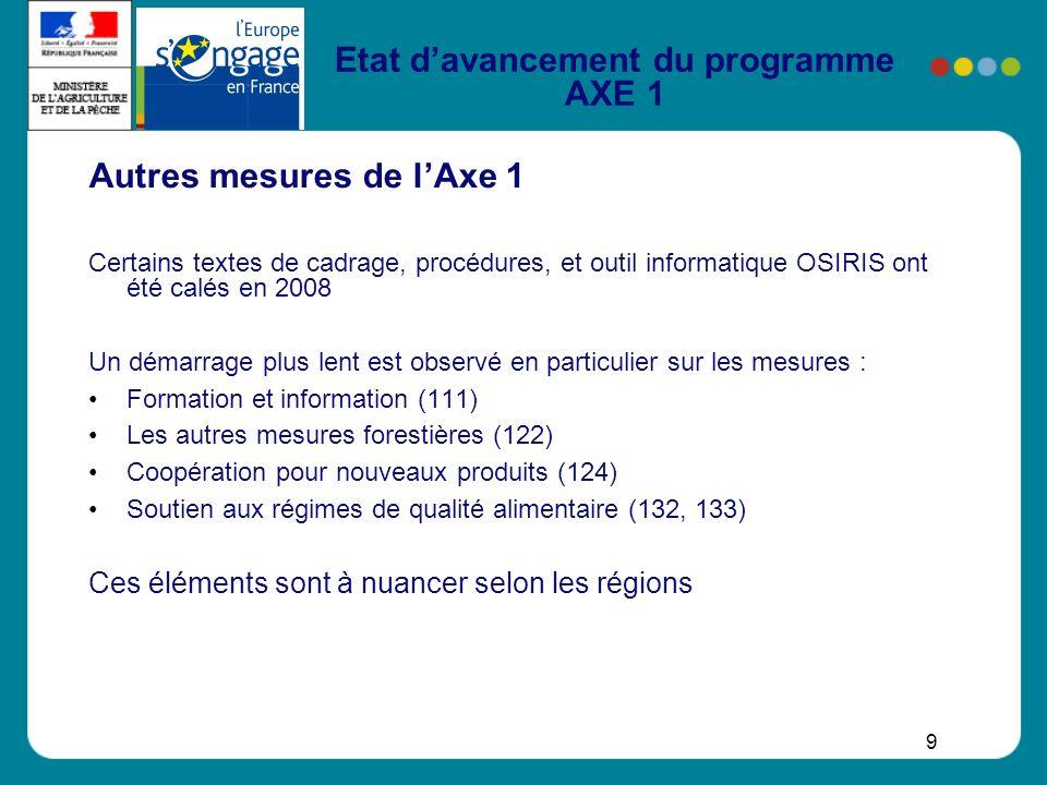 9 Etat davancement du programme AXE 1 Autres mesures de lAxe 1 Certains textes de cadrage, procédures, et outil informatique OSIRIS ont été calés en 2