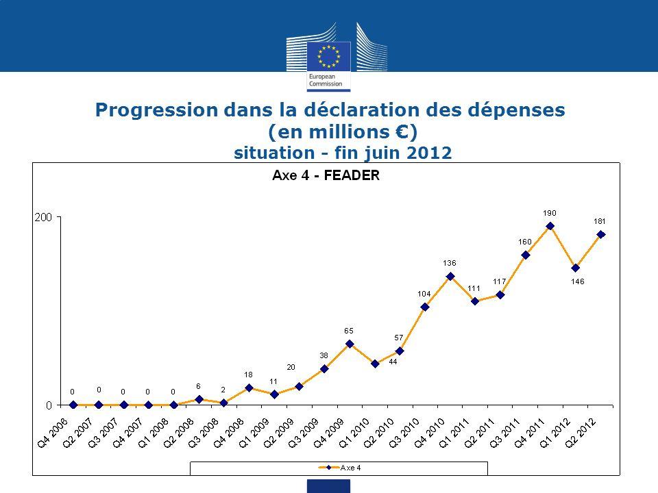 23,2% en moyenne pour lAxe 4 au niveau UE27 7