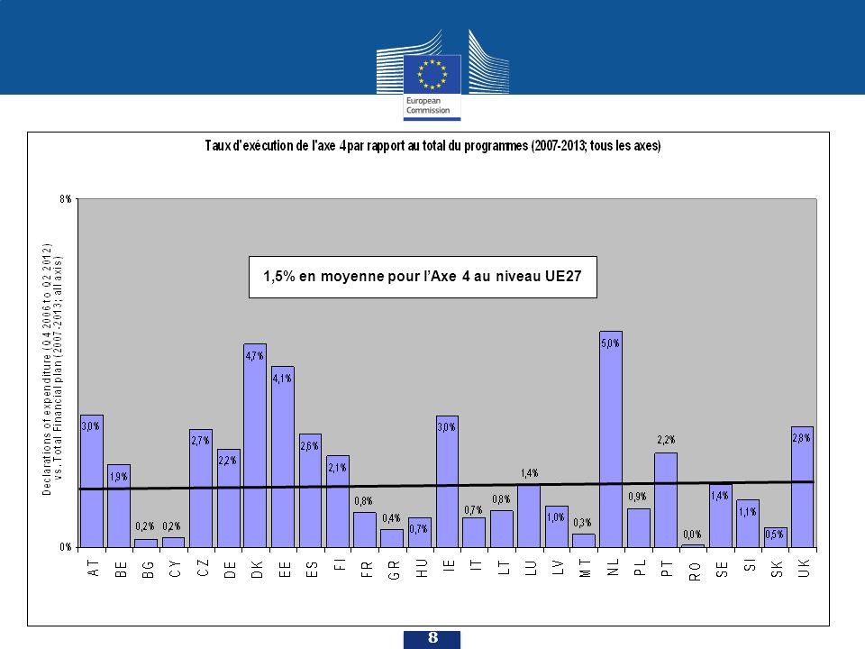 2,8% en moyenne pour lAxe 4 au niveau UE27 9