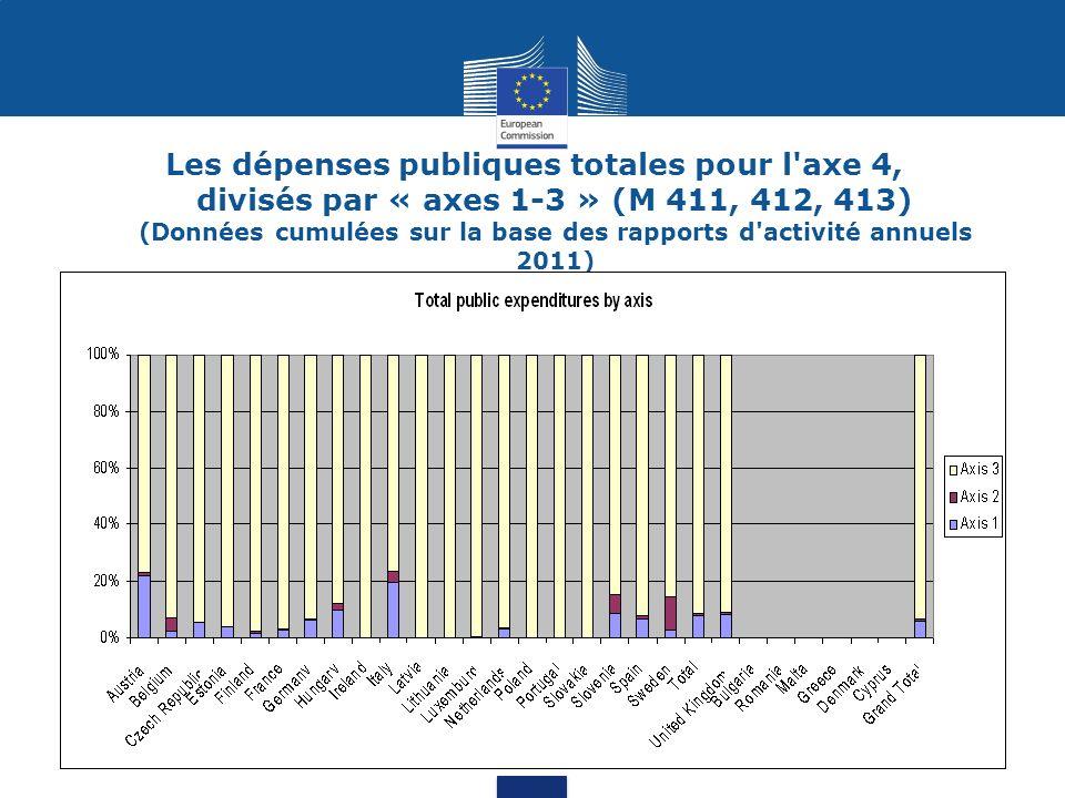 Nombre de projets axe 4, divisés par « axes 1-3 » (M 411, 412, 413) (Données cumulées sur la base des rapports d activité annuels 2011)