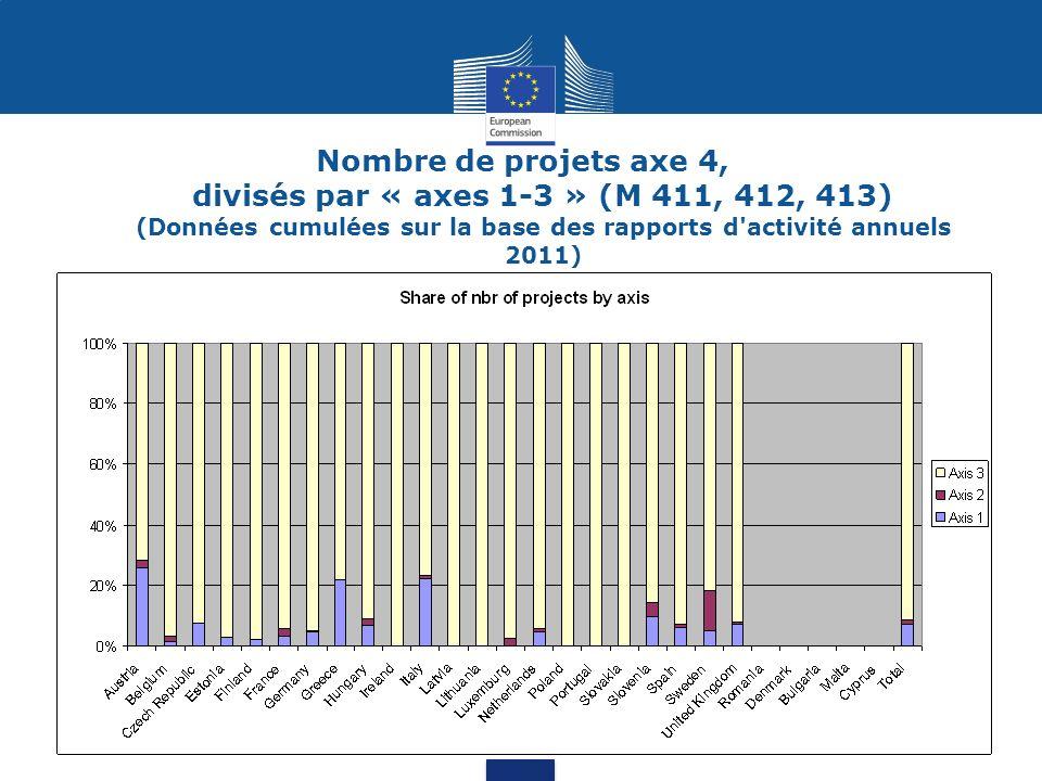 Type de béneficiaires (publiques/privés) (Données cumulées sur la base des rapports d activité annuels 2011, total sans UK)