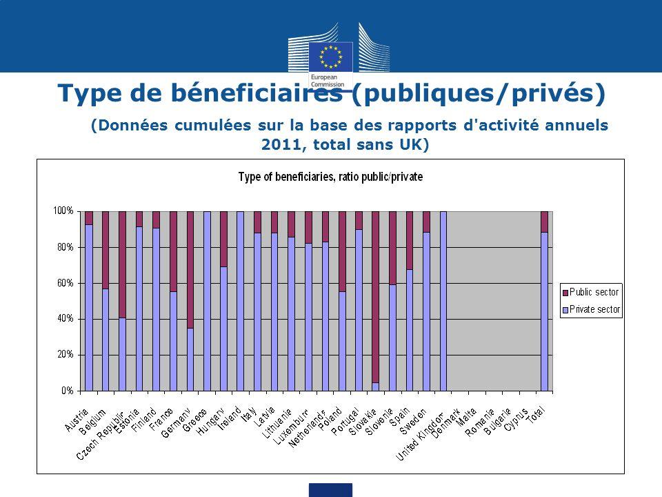 Projets de coopération (transnationaux/interterritoriaux) (Données cumulées sur la base des rapports d activité annuels 2011)