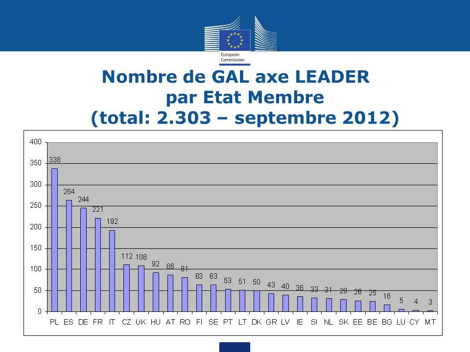 Nombre de GAL axe LEADER par Etat Membre (total: 2.303 – septembre 2012)