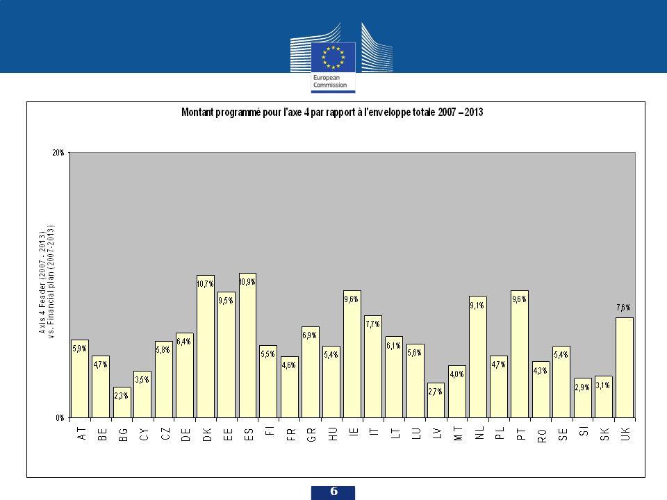 Progression dans la déclaration des dépenses (en millions ) situation - fin juin 2012