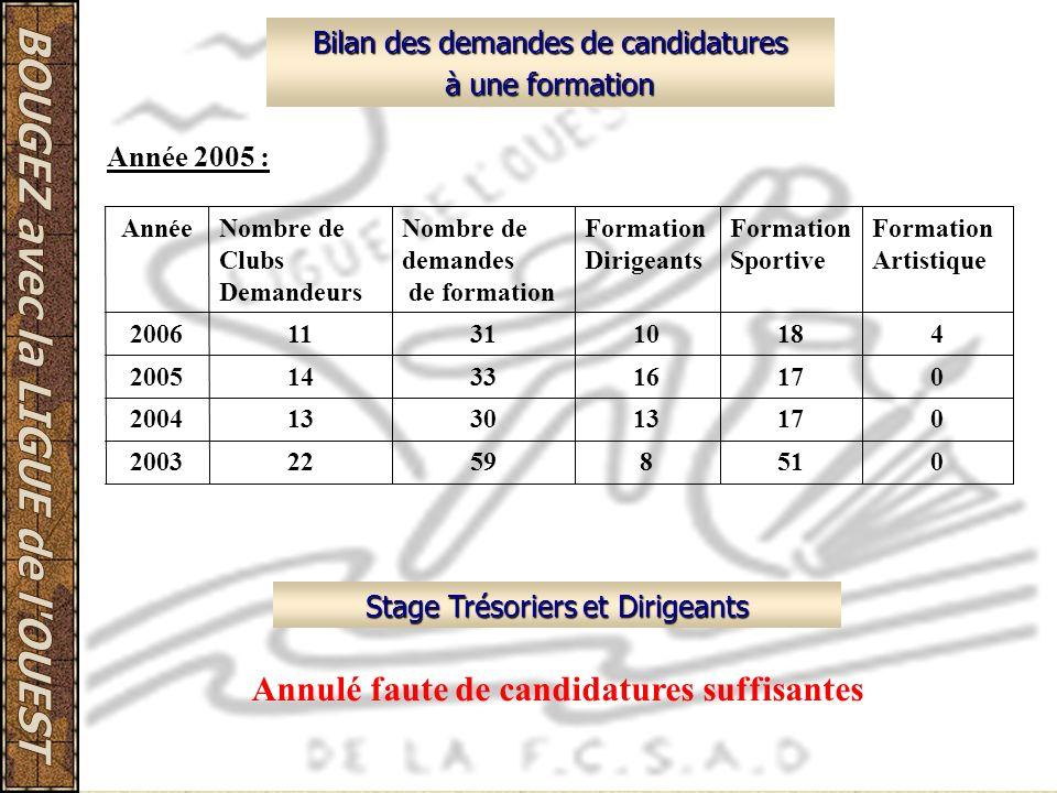 Bilan des demandes de candidatures à une formation Année 2005 : Stage Trésoriers et Dirigeants Annulé faute de candidatures suffisantes 051859222003 0