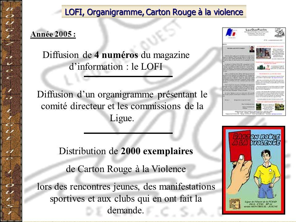 LOFI, Organigramme, Carton Rouge à la violence Diffusion de 4 numéros du magazine dinformation : le LOFI Distribution de 2000 exemplaires de Carton Ro