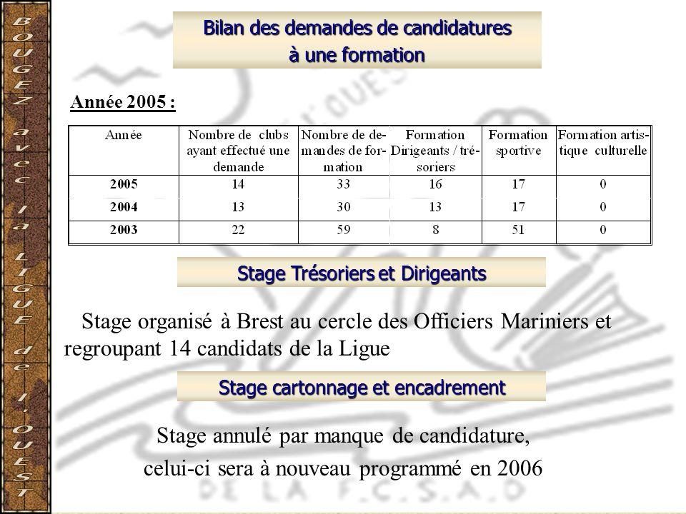 Bilan des demandes de candidatures à une formation Année 2005 : Stage Trésoriers et Dirigeants Stage cartonnage et encadrement Stage organisé à Brest