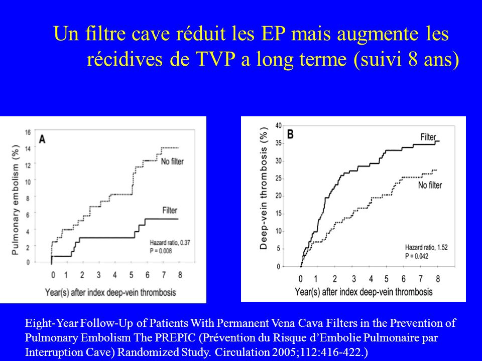 Un filtre cave réduit les EP mais augmente les récidives de TVP a long terme (suivi 8 ans) Eight-Year Follow-Up of Patients With Permanent Vena Cava F