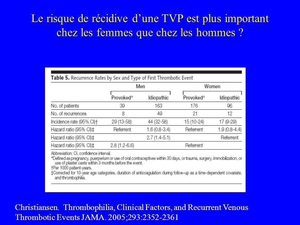 Le risque de récidive dune TVP est plus important chez les femmes que chez les hommes ? Christiansen. Thrombophilia, Clinical Factors, and Recurrent V