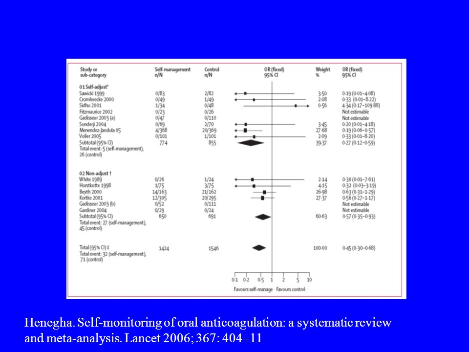 Henegha. Self-monitoring of oral anticoagulation: a systematic review and meta-analysis. Lancet 2006; 367: 404–11
